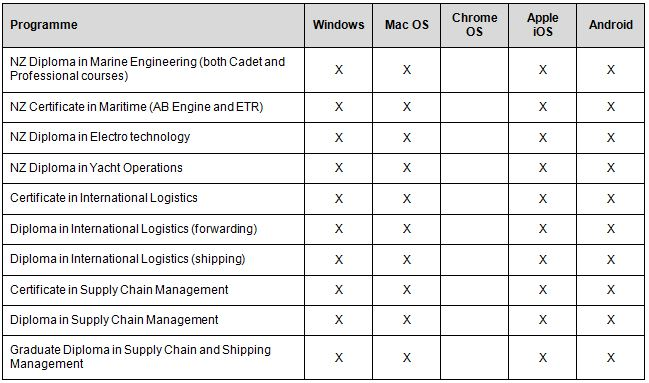 minimum-device-by-faculty-maritime