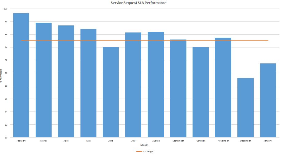sr-sla-performance