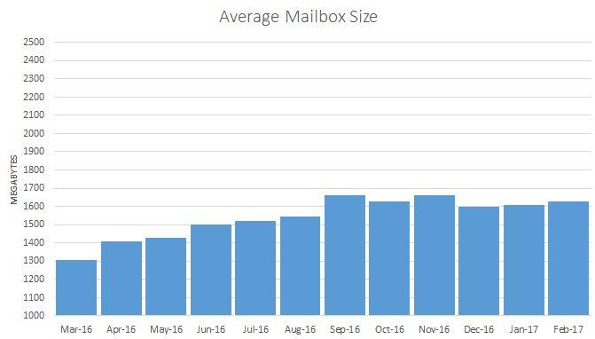 average-mailbox-size