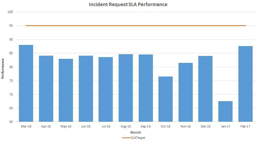 incident-sla