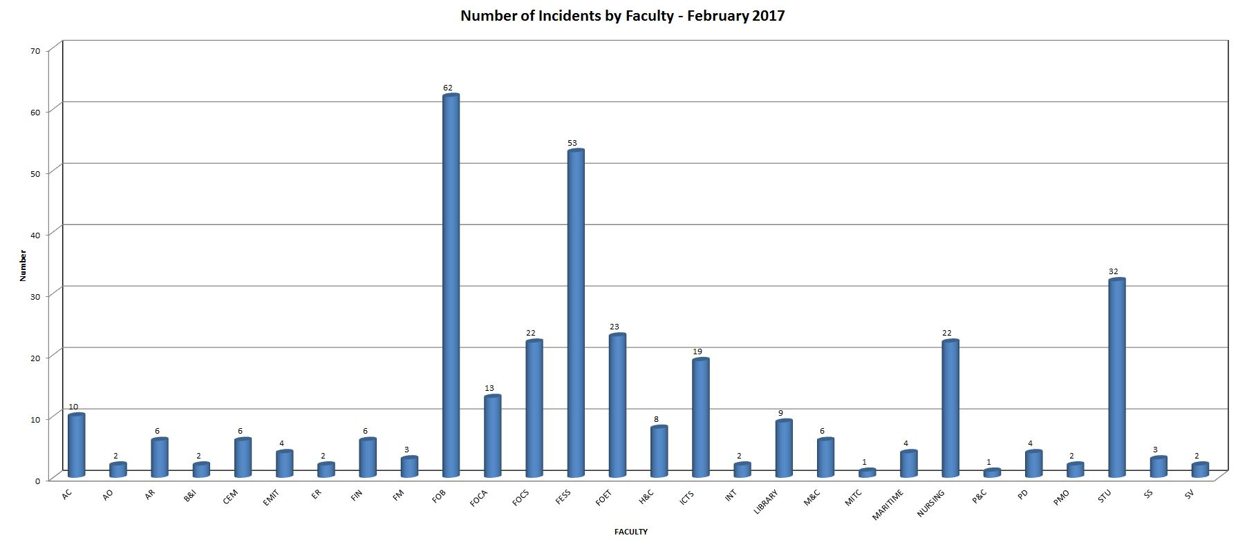 incidents-by-faculty