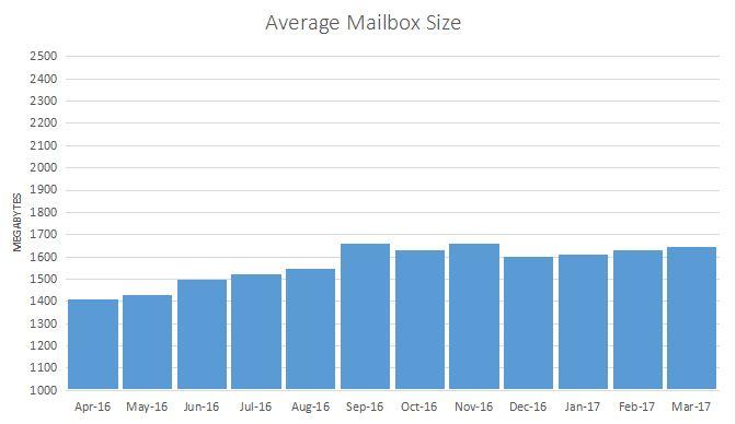 average-mailbox