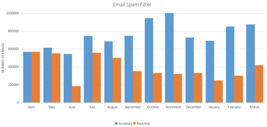 email-spam-filter