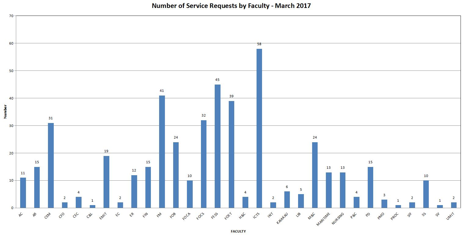 service-requests-by-faculty